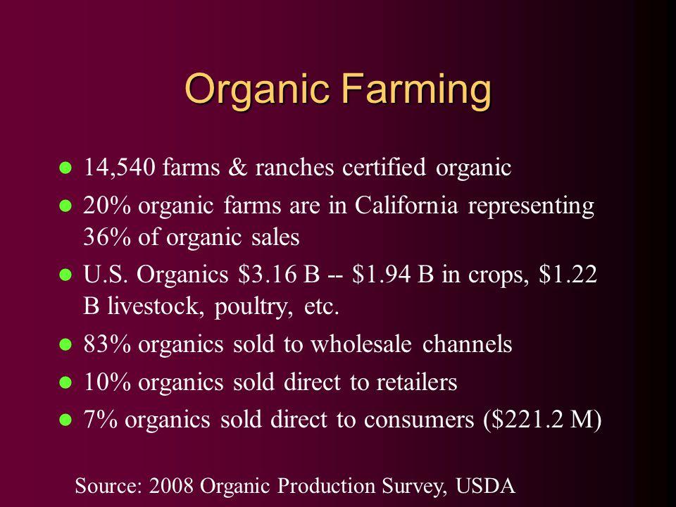 Organic Farming 14,540 farms & ranches certified organic 20% organic farms are in California representing 36% of organic sales U.S.