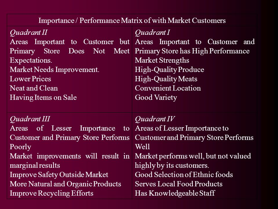 Importance / Performance Matrix of with Market Customers Quadrant II Areas Important to Customer but Primary Store Does Not Meet Expectations.