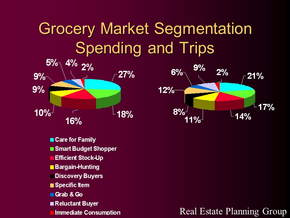 Grocery Market Segmentation Spending and Trips Real Estate Planning Group