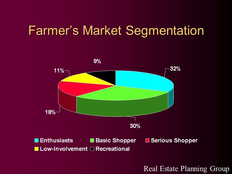 Farmer's Market Segmentation Real Estate Planning Group