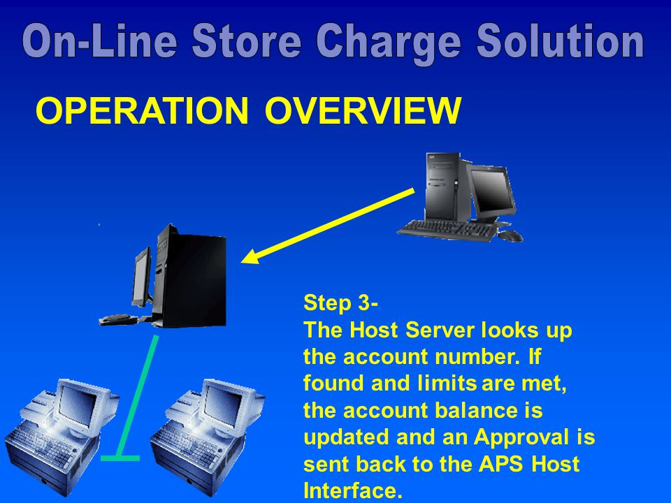 OPERATION OVERVIEW Step 3- The Host Server looks up the account number.