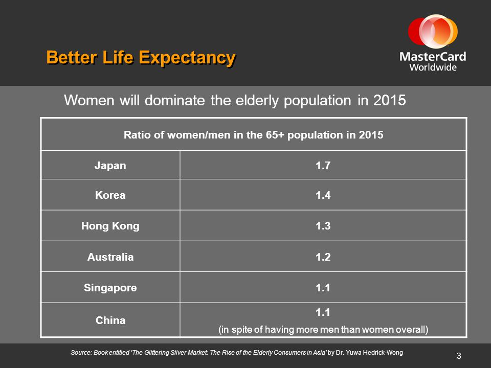 3 Source: Book entitled 'The Glittering Silver Market: The Rise of the Elderly Consumers in Asia' by Dr. Yuwa Hedrick-Wong Better Life Expectancy Rati