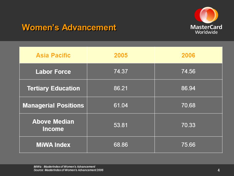 4 MiWa : MasterIndex of Women's Advancement Source: MasterIndex of Women's Advancement 2006 Women's Advancement Asia Pacific20052006 Labor Force 74.37