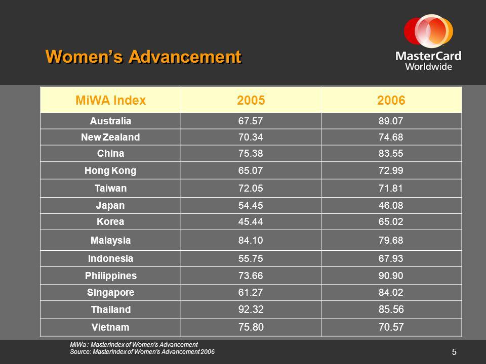 5 MiWa : MasterIndex of Women's Advancement Source: MasterIndex of Women's Advancement 2006 Women's Advancement MiWA Index20052006 Australia67.5789.07 New Zealand70.3474.68 China75.3883.55 Hong Kong65.0772.99 Taiwan72.0571.81 Japan54.4546.08 Korea45.4465.02 Malaysia84.1079.68 Indonesia55.7567.93 Philippines73.6690.90 Singapore61.2784.02 Thailand 92.3285.56 Vietnam 75.8070.57