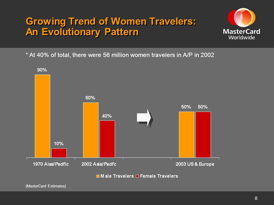 8 Growing Trend of Women Travelers: An Evolutionary Pattern (MasterCard Estimates) * At 40% of total, there were 56 million women travelers in A/P in