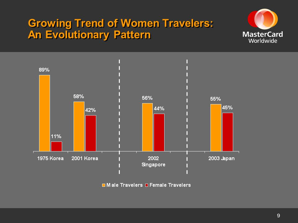10 Women Travelers – A Generational Perspective The Silent Generation: born 1925 – 1945 Aged 59–79, retired, many with high disposable net worth, Japanese women in this group are adventurous travelers The Baby Boomers: born 1946 – 1964 Aged 40-58, settled in careers & marriages, many are busy mothers, many started traveling in their 20s, seasoned shoppers Generation X: born 1965 – 1980 Aged 24-39, me generation, many have married, then divorced, and are re-married or single; many travel with family & peers; avid shoppers Generation Y: born 1981 - 2000 Aged 4-23, many are more education focused than their elders, many have traveled with parents when younger, technology savvy