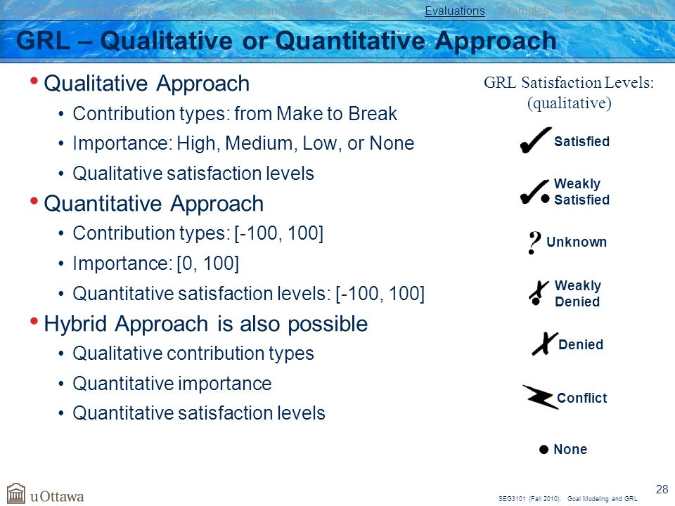 SEG3101 (Fall 2010). Goal Modeling and GRL 28 GRL – Qualitative or Quantitative Approach Qualitative Approach Contribution types: from Make to Break I