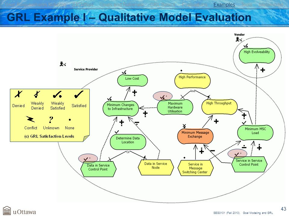 SEG3101 (Fall 2010). Goal Modeling and GRL 43 GRL Example I – Qualitative Model Evaluation User Requirements Notation jUCMNav Goals and Rationale GRL