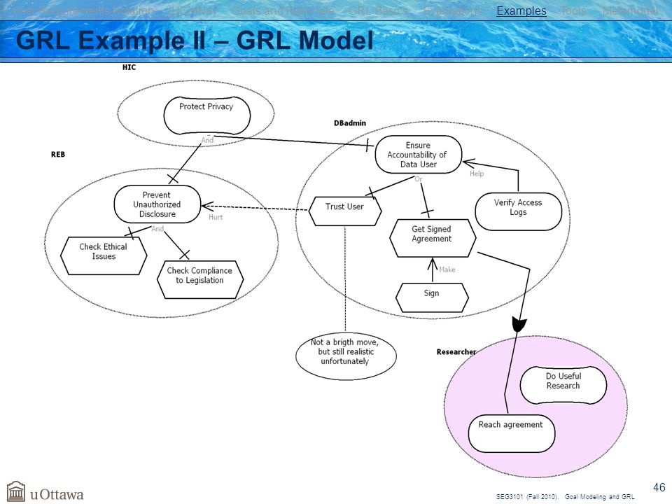 SEG3101 (Fall 2010). Goal Modeling and GRL 46 GRL Example II – GRL Model User Requirements Notation jUCMNav Goals and Rationale GRL Basics Evaluations