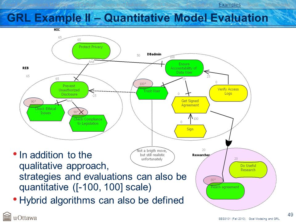 SEG3101 (Fall 2010). Goal Modeling and GRL 49 GRL Example II – Quantitative Model Evaluation In addition to the qualitative approach, strategies and e