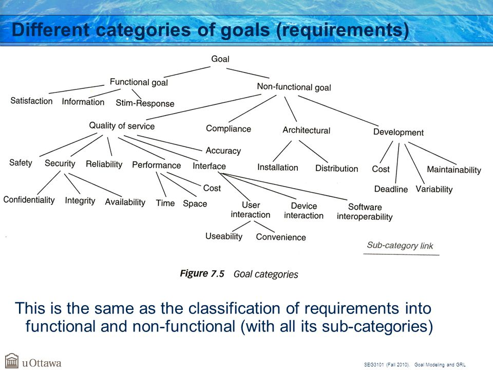 SEG3101 (Fall 2010). Goal Modeling and GRL Different categories of goals (requirements) This is the same as the classification of requirements into fu