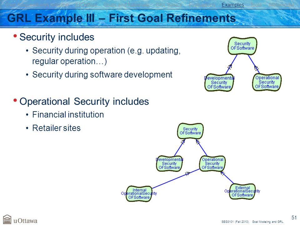 SEG3101 (Fall 2010). Goal Modeling and GRL 51 GRL Example III – First Goal Refinements Security includes Security during operation (e.g. updating, reg