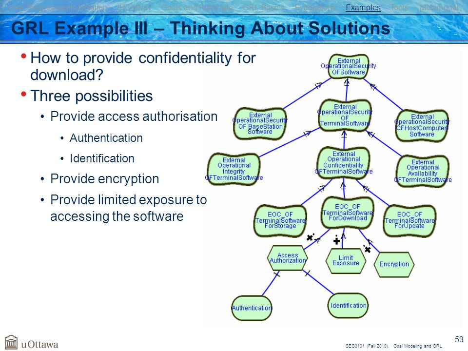SEG3101 (Fall 2010). Goal Modeling and GRL 53 GRL Example III – Thinking About Solutions How to provide confidentiality for download? Three possibilit