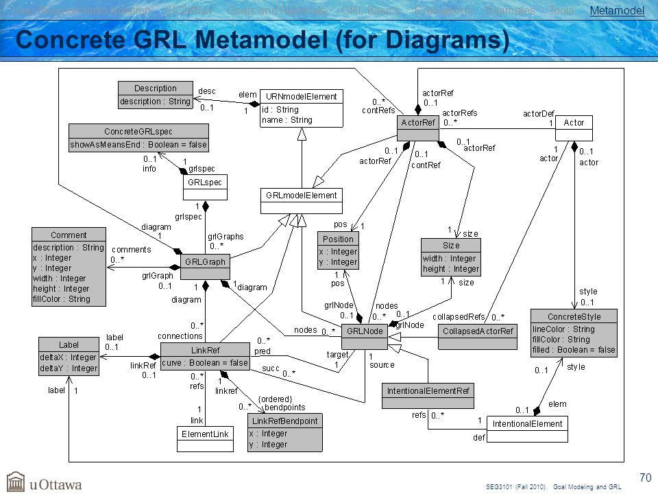 SEG3101 (Fall 2010). Goal Modeling and GRL 70 Concrete GRL Metamodel (for Diagrams) User Requirements Notation jUCMNav Goals and Rationale GRL Basics