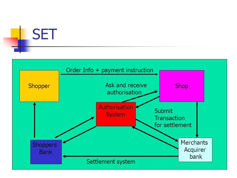 SET ShopperShop Authorisation System Shoppers Bank Merchants Acquirer bank Order Info + payment instruction Ask and receive authorisation Settlement s