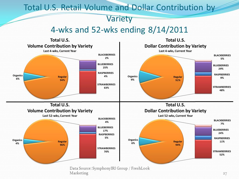Total U.S. Retail Volume and Dollar Contribution by Variety 4-wks and 52-wks ending 8/14/2011 Data Source: SymphonyIRI Group / FreshLook Marketing27