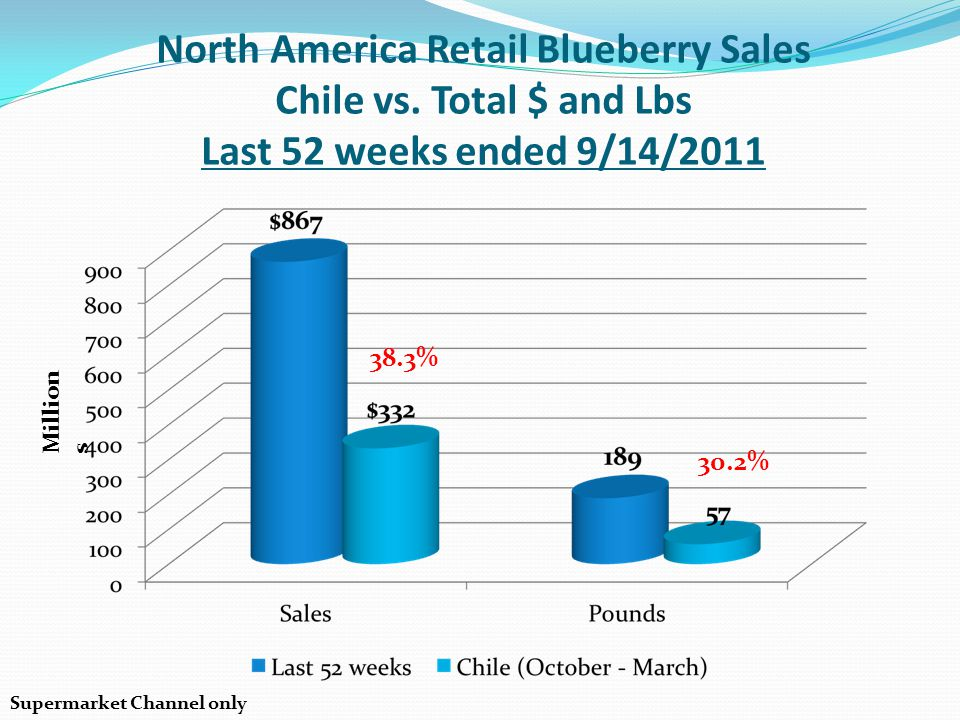 North America Retail Blueberry Sales Chile vs. Total $ and Lbs Last 52 weeks ended 9/14/2011 Million s 30.2% 38.3% Supermarket Channel only