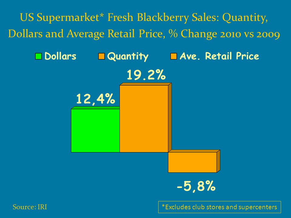 US Supermarket* Fresh Blackberry Sales: Quantity, Dollars and Average Retail Price, % Change 2010 vs 2009 *Excludes club stores and supercenters Sourc