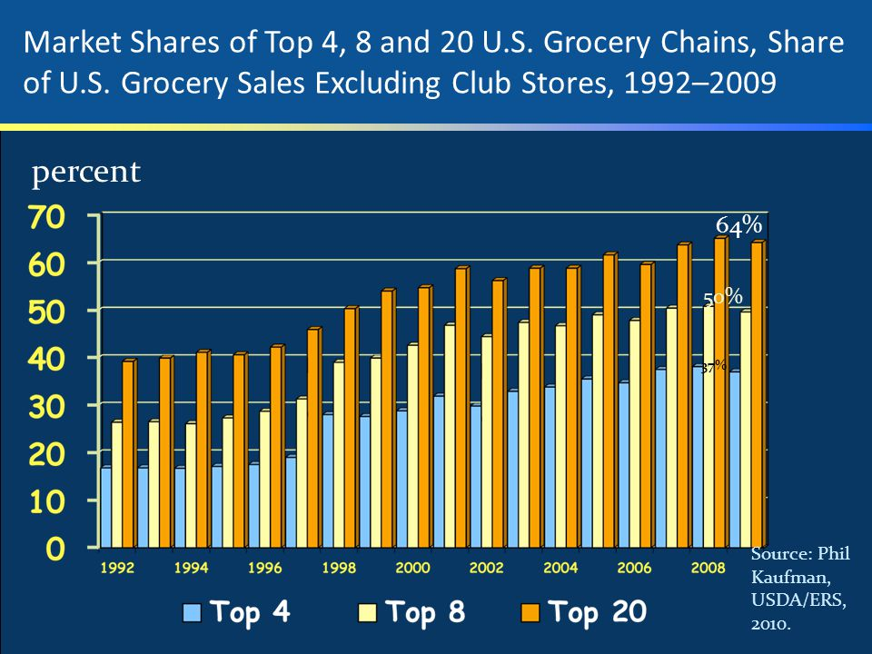 Market Shares of Top 4, 8 and 20 U.S. Grocery Chains, Share of U.S. Grocery Sales Excluding Club Stores, 1992–2009 Source: Phil Kaufman, USDA/ERS, 201