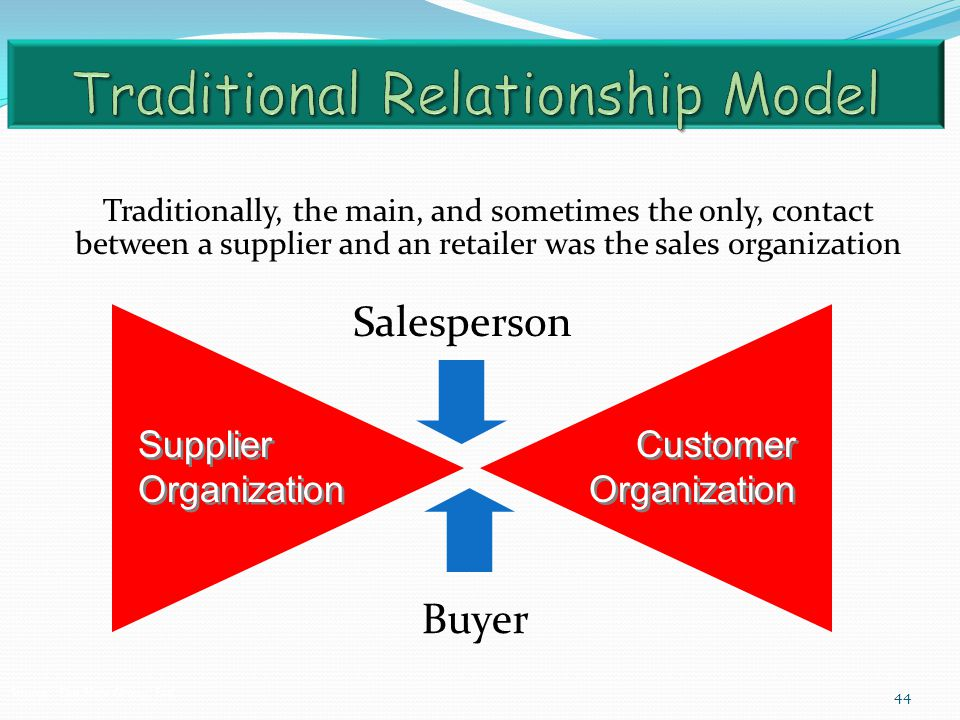 44 Supplier Organization Customer Organization Buyer Salesperson Source: The Hale Group, Ltd. Traditionally, the main, and sometimes the only, contact