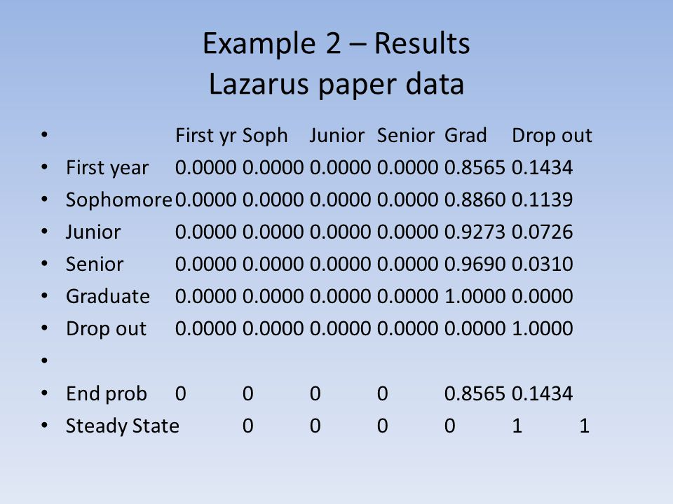 Example 2 – Results Lazarus paper data First yrSophJuniorSeniorGradDrop out First year0.00000.00000.00000.00000.85650.1434 Sophomore0.00000.00000.00000.00000.88600.1139 Junior0.00000.00000.00000.00000.92730.0726 Senior0.00000.00000.00000.00000.96900.0310 Graduate0.00000.00000.00000.00001.00000.0000 Drop out0.00000.00000.00000.00000.00001.0000 End prob00000.85650.1434 Steady State 000011