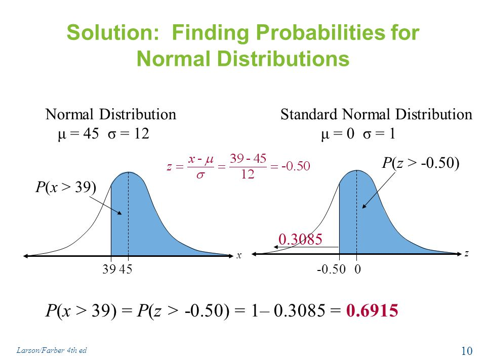 Solution: Finding Probabilities for Normal Distributions P(x > 39) = P(z > -0.50) = 1– 0.3085 = 0.6915 3945 P(x > 39) x Normal Distribution μ = 45 σ =