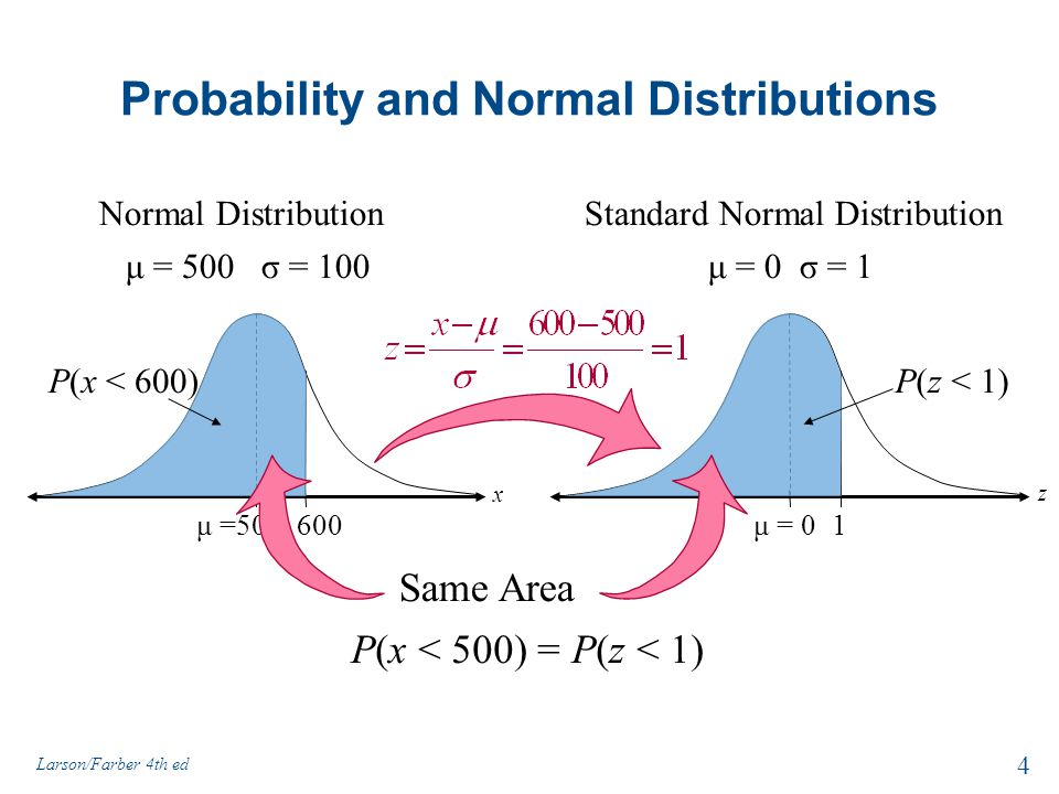 Probability and Normal Distributions P(x < 500) = P(z < 1) Normal Distribution 600μ =500 P(x < 600) μ = 500 σ = 100 x Standard Normal Distribution 1μ = 0 μ = 0 σ = 1 z P(z < 1) 4 Larson/Farber 4th ed Same Area