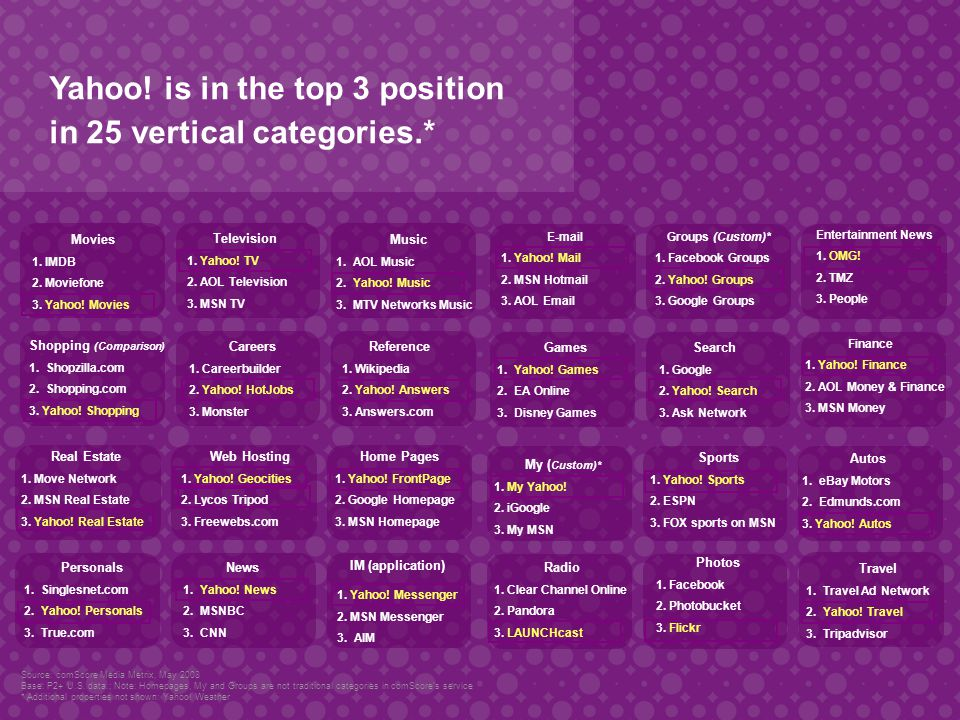 Yahoo. is in the top 3 position in 25 vertical categories.* Sports 1.