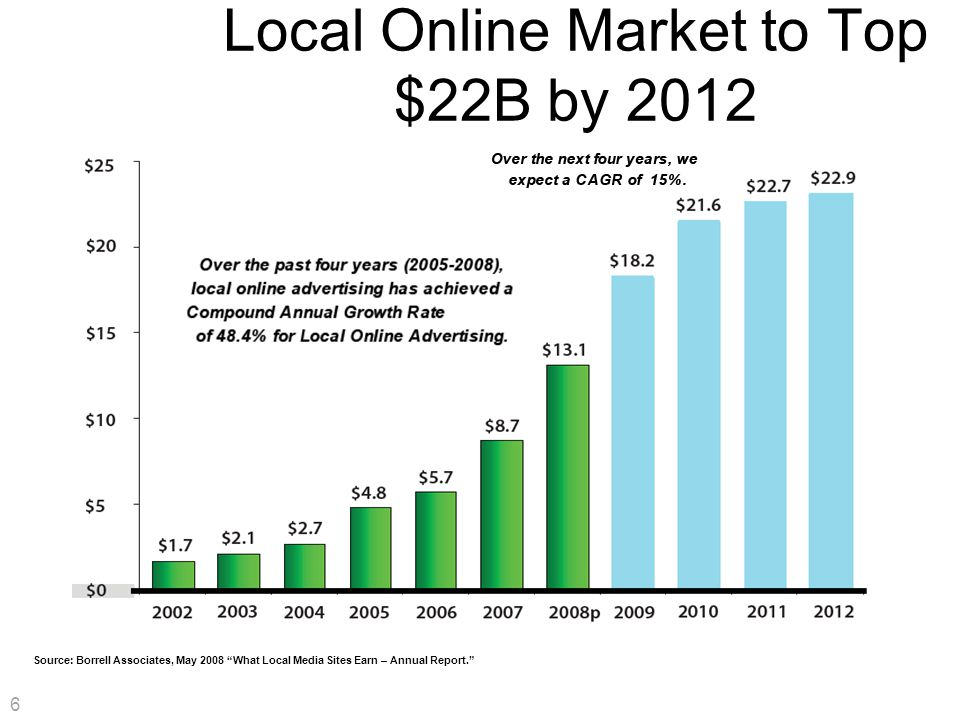 6 Local Online Market to Top $22B by 2012 Source: Borrell Associates, May 2008 What Local Media Sites Earn – Annual Report. 6