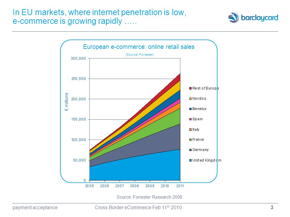 3payment acceptanceCross Border eCommerce Feb 11 th 2010 In EU markets, where internet penetration is low, e-commerce is growing rapidly ….. € million