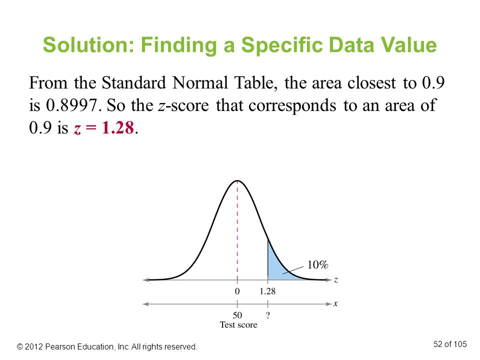 Solution: Finding a Specific Data Value From the Standard Normal Table, the area closest to 0.9 is 0.8997.