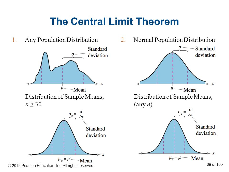 The Central Limit Theorem 1.Any Population Distribution2.Normal Population Distribution Distribution of Sample Means, n ≥ 30 Distribution of Sample Means, (any n) © 2012 Pearson Education, Inc.