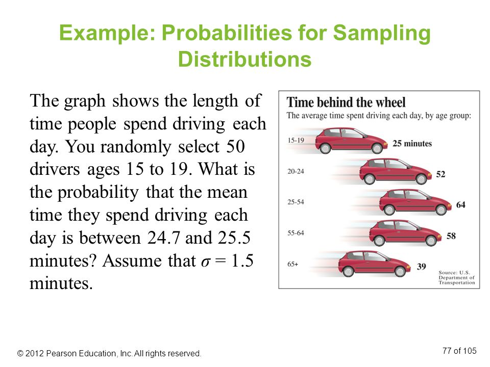 Example: Probabilities for Sampling Distributions The graph shows the length of time people spend driving each day.