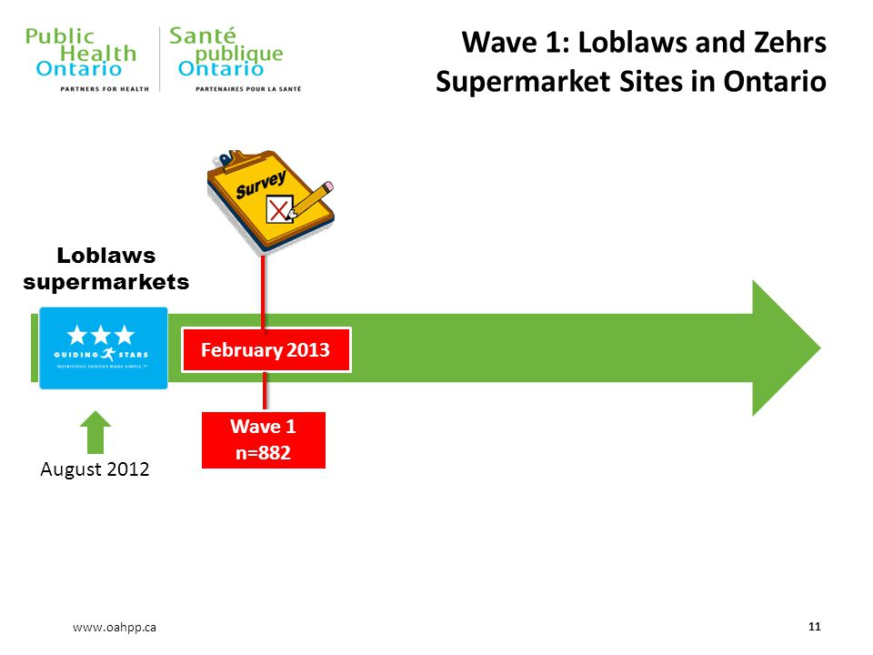 www.oahpp.ca Wave 1: Loblaws and Zehrs Supermarket Sites in Ontario 11 Loblaws supermarkets August 2012 February 2013 Wave 1 n=882