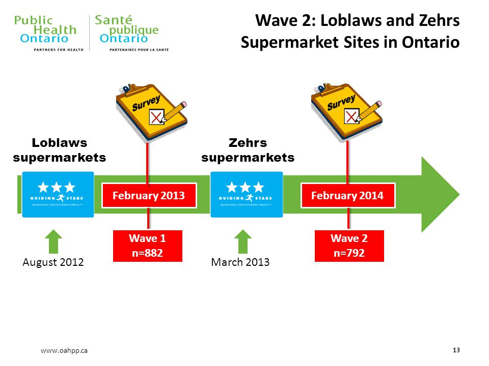 www.oahpp.ca Wave 2: Loblaws and Zehrs Supermarket Sites in Ontario 13 Loblaws supermarkets August 2012March 2013 Zehrs supermarkets February 2013February 2014 Wave 1 n=882 Wave 2 n=792