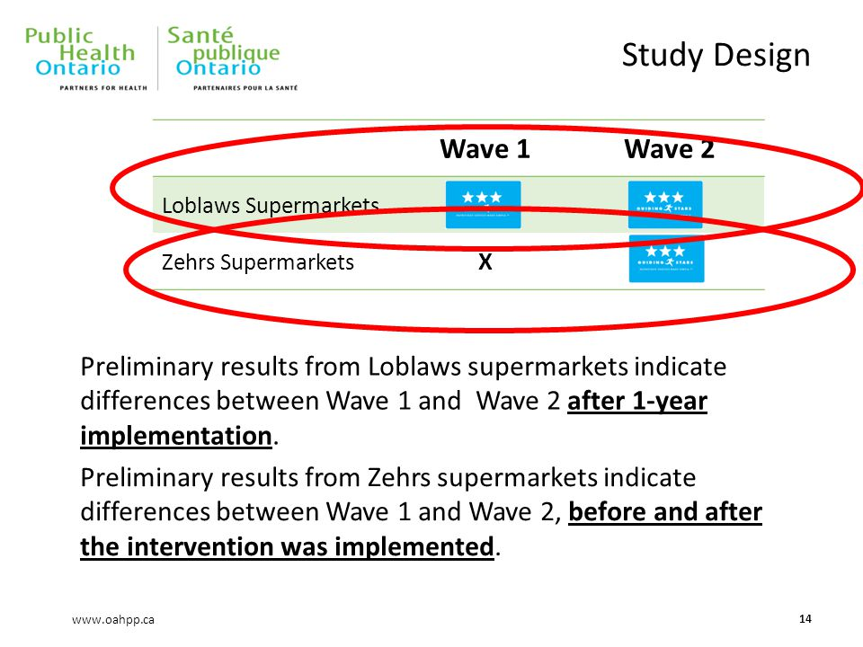 www.oahpp.ca Study Design 14 Wave 1Wave 2 Loblaws Supermarkets Zehrs Supermarkets X Preliminary results from Loblaws supermarkets indicate differences between Wave 1 and Wave 2 after 1-year implementation.