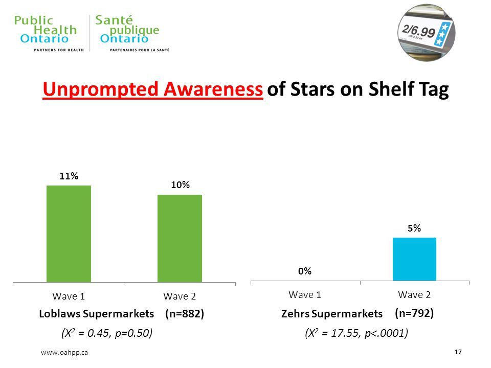 www.oahpp.ca Unprompted Awareness of Stars on Shelf Tag 17 Zehrs SupermarketsLoblaws Supermarkets(n=882) (n=792) (X 2 = 0.45, p=0.50)(X 2 = 17.55, p<.0001)