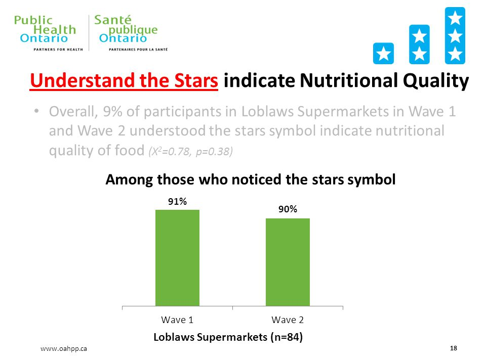 www.oahpp.ca Understand the Stars indicate Nutritional Quality 18 Loblaws Supermarkets Overall, 9% of participants in Loblaws Supermarkets in Wave 1 and Wave 2 understood the stars symbol indicate nutritional quality of food (X 2 =0.78, p=0.38) (n=84) Among those who noticed the stars symbol