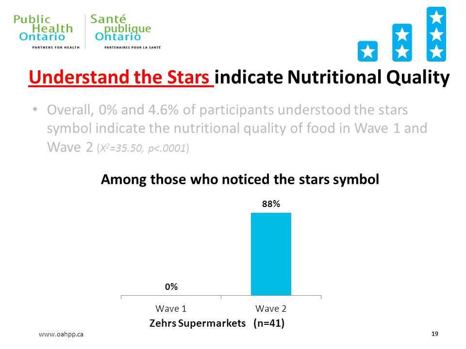www.oahpp.ca Understand the Stars indicate Nutritional Quality 19 Zehrs Supermarkets Overall, 0% and 4.6% of participants understood the stars symbol indicate the nutritional quality of food in Wave 1 and Wave 2 (X 2 =35.50, p<.0001) (n=41) Among those who noticed the stars symbol