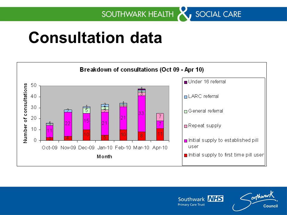 Consultation data