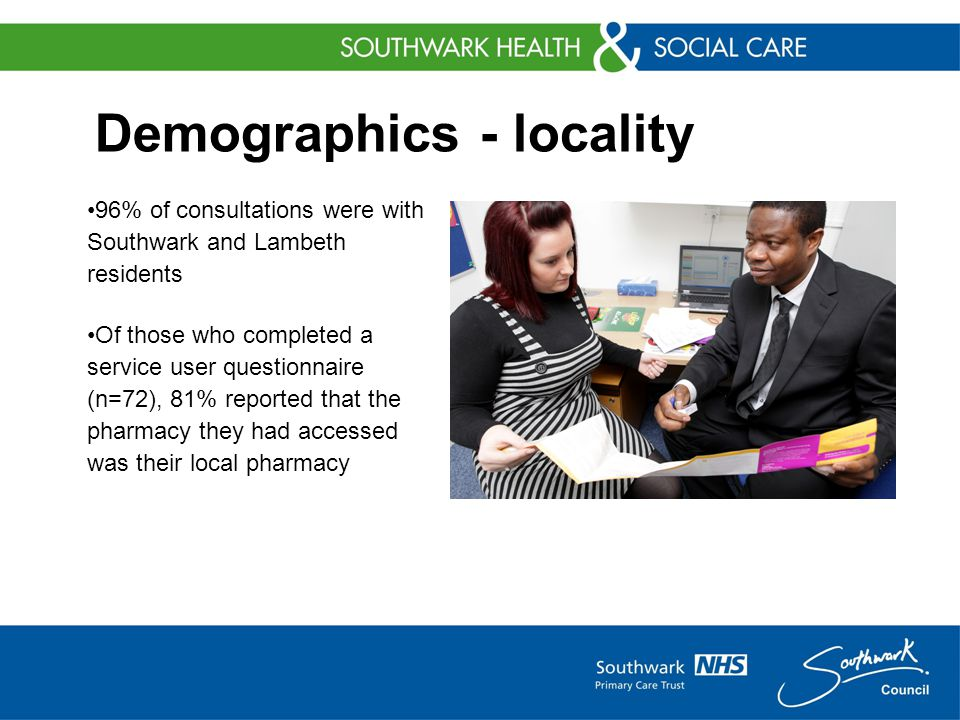 Demographics - locality 96% of consultations were with Southwark and Lambeth residents Of those who completed a service user questionnaire (n=72), 81% reported that the pharmacy they had accessed was their local pharmacy