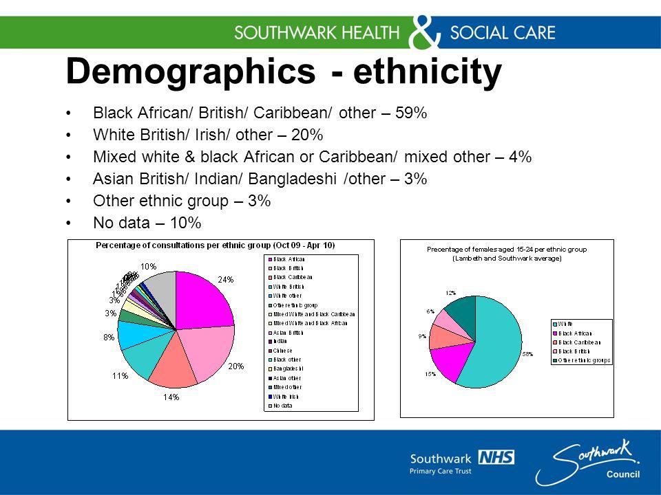 Demographics - ethnicity Black African/ British/ Caribbean/ other – 59% White British/ Irish/ other – 20% Mixed white & black African or Caribbean/ mixed other – 4% Asian British/ Indian/ Bangladeshi /other – 3% Other ethnic group – 3% No data – 10%