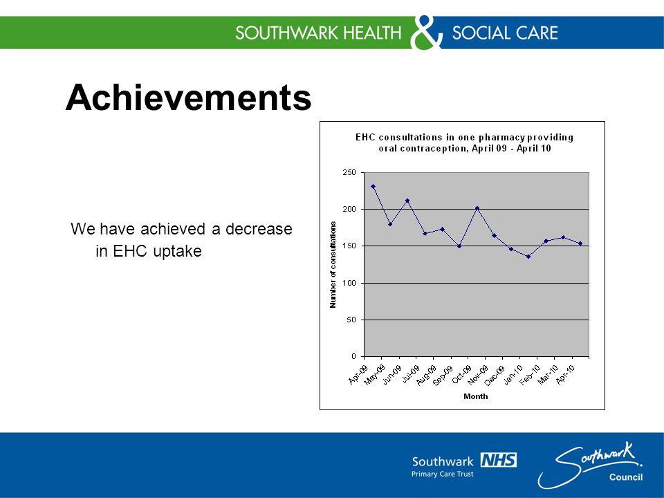 Achievements We have achieved a decrease in EHC uptake