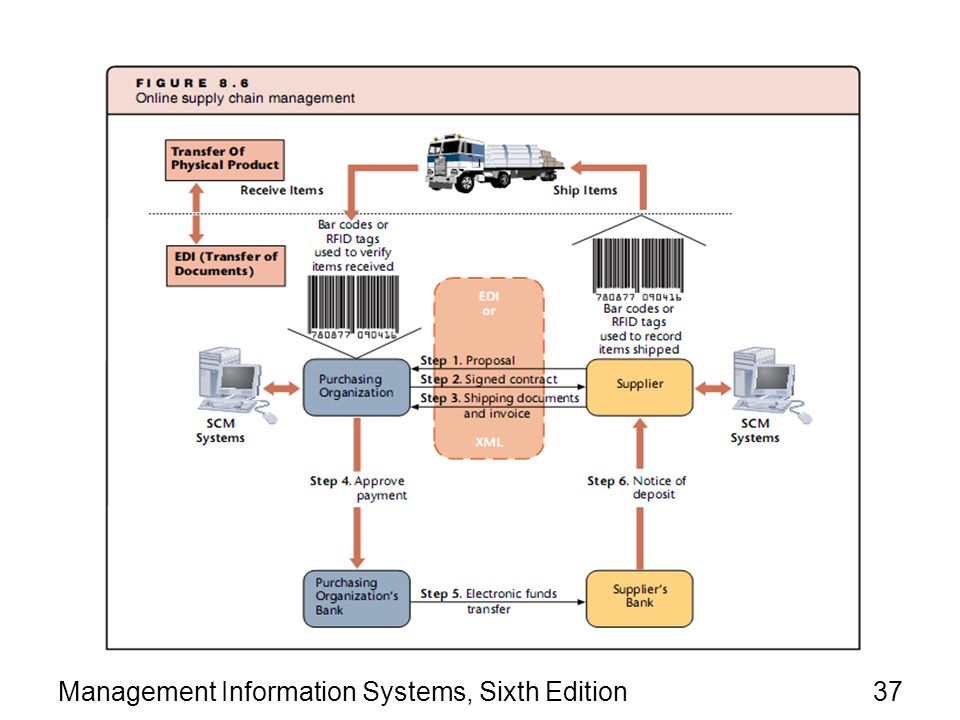 Management Information Systems, Sixth Edition37