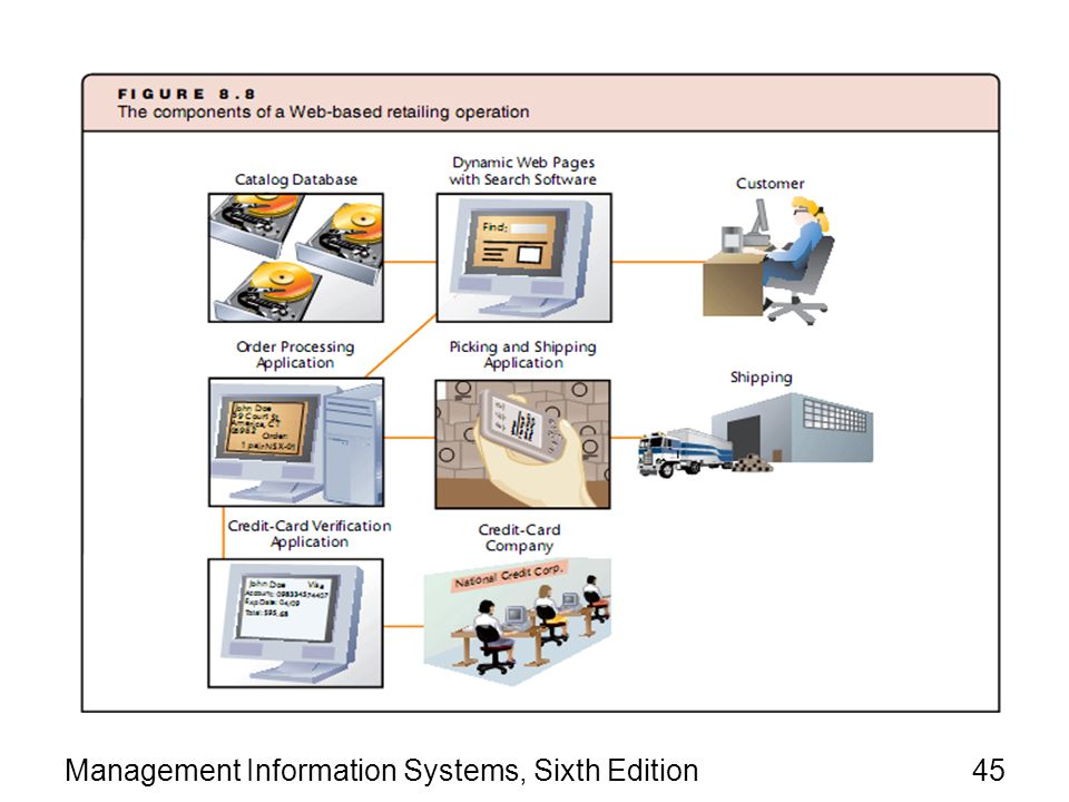 Management Information Systems, Sixth Edition45