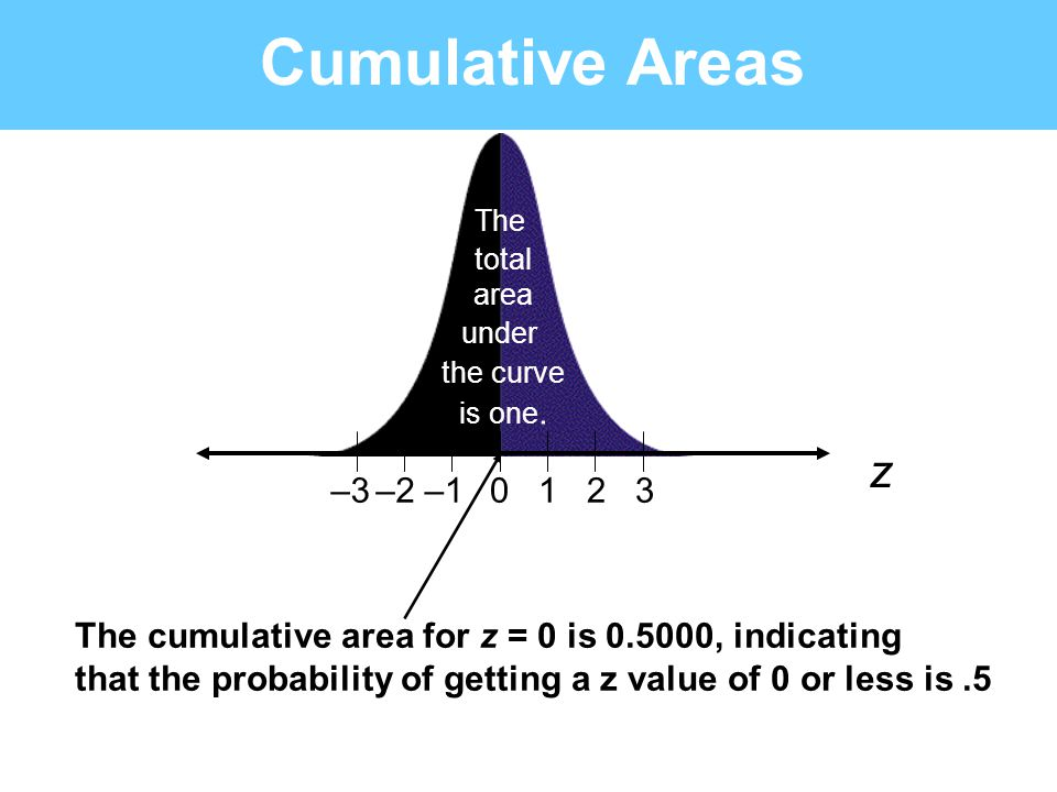 Cumulative Areas 0123–1–2–3 z The total area under the curve is one. The cumulative area for z = 0 is 0.5000, indicating that the probability of getti