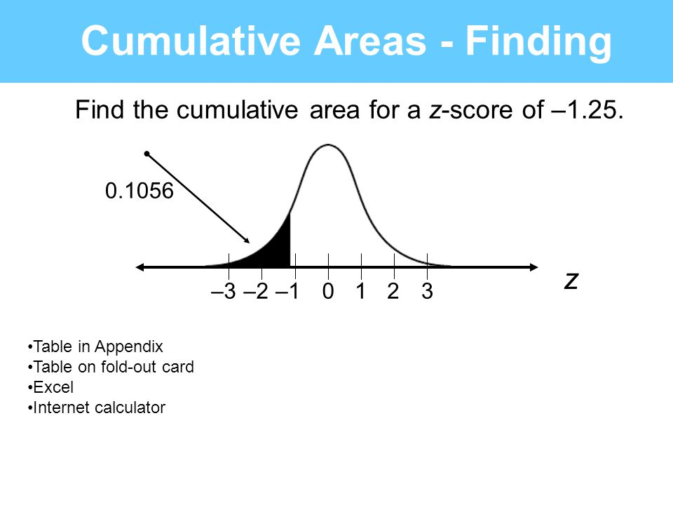 Find the cumulative area for a z-score of –1.25. 0123–1–2–3 z Cumulative Areas - Finding 0.1056 Table in Appendix Table on fold-out card Excel Interne