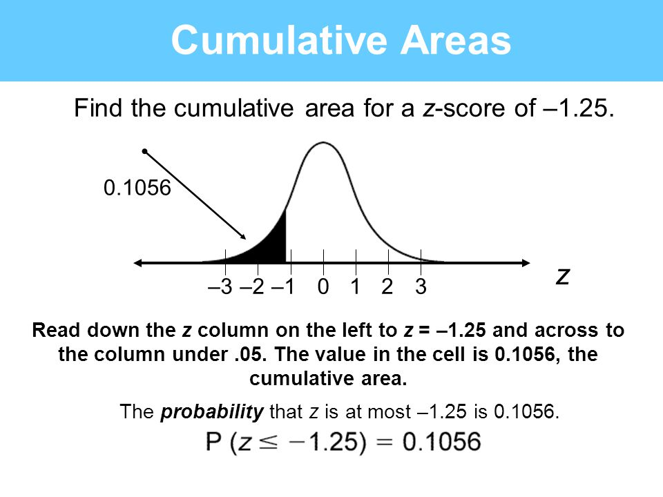 Find the cumulative area for a z-score of –1.25. 0123–1–2–3 z Cumulative Areas 0.1056 Read down the z column on the left to z = –1.25 and across to th