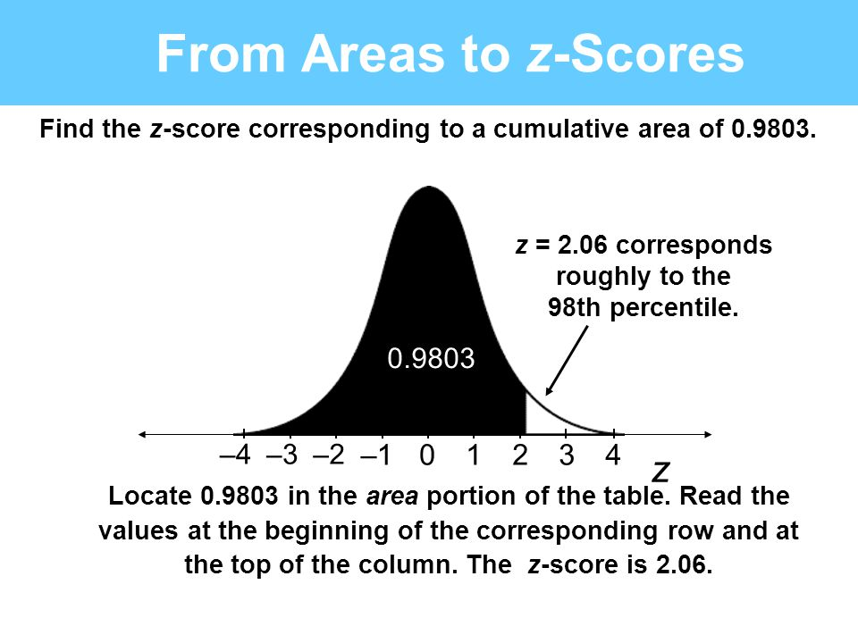 z From Areas to z-Scores Locate 0.9803 in the area portion of the table. Read the values at the beginning of the corresponding row and at the top of t