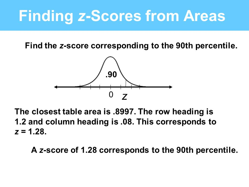 Finding z-Scores from Areas Find the z-score corresponding to the 90th percentile. z 0.90 The closest table area is.8997. The row heading is 1.2 and c